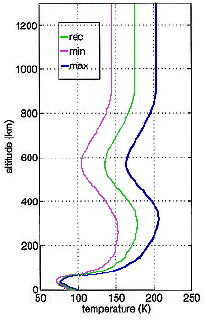welle titan temperature profile